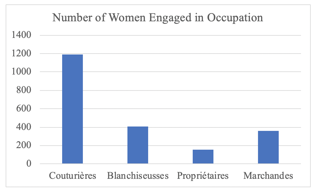 Bar graph of the number of women engaged in different occupations in 1802.